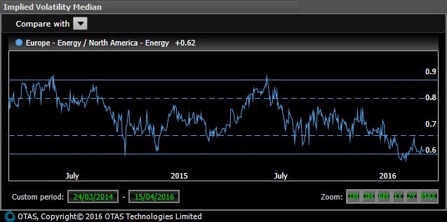 European energy stocks should move around thwo thirds as much as the US