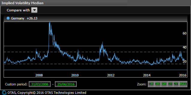 German large company Implied Volatility