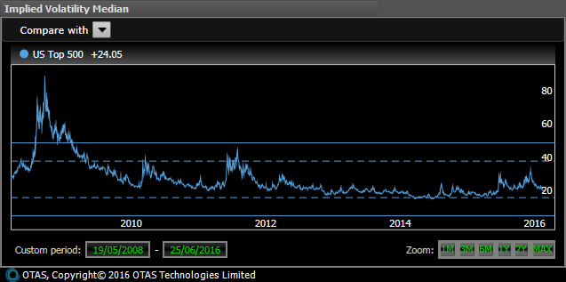 US large co. implied volatility