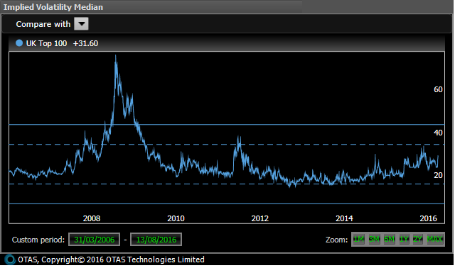 UK Shares Average Implied Volaility - Long Term