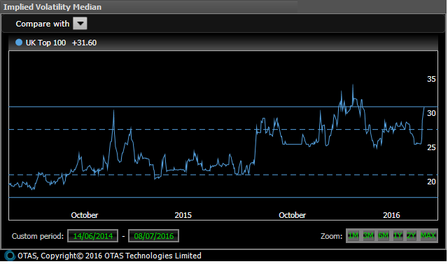 UK Shares Average Implied Volatility - Short Term