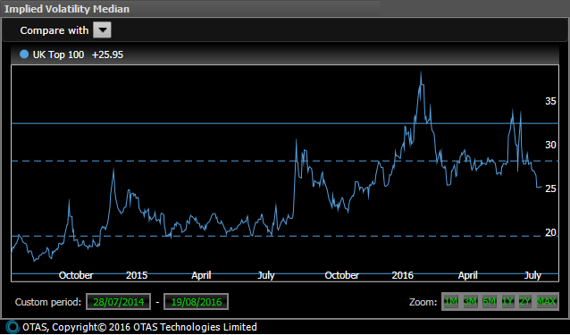 UK Large Cap Implied Volatility