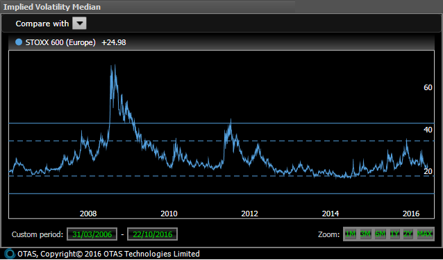 Europe Implied Volatility