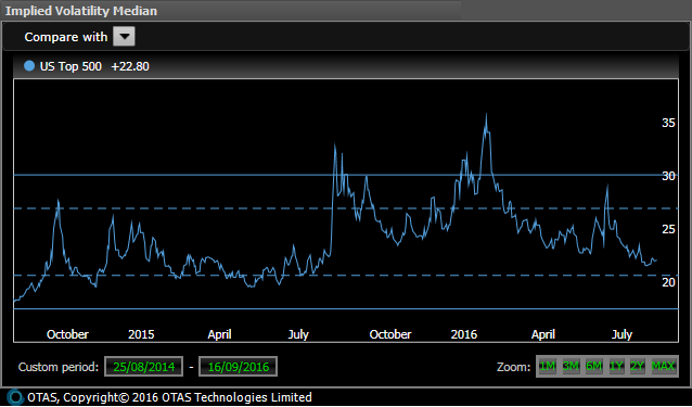 US Implied Volatility - 2 Years