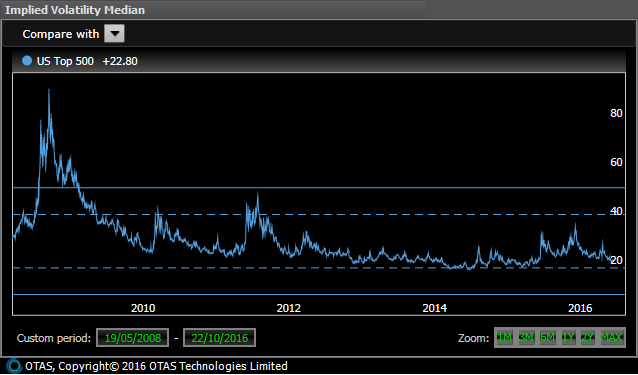 US Implied Volatility - Longer Term