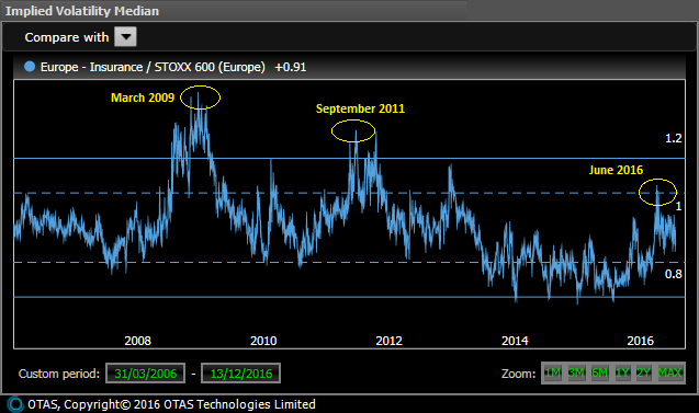 Implied Volatility of Insurance Stocks Relative to the Market